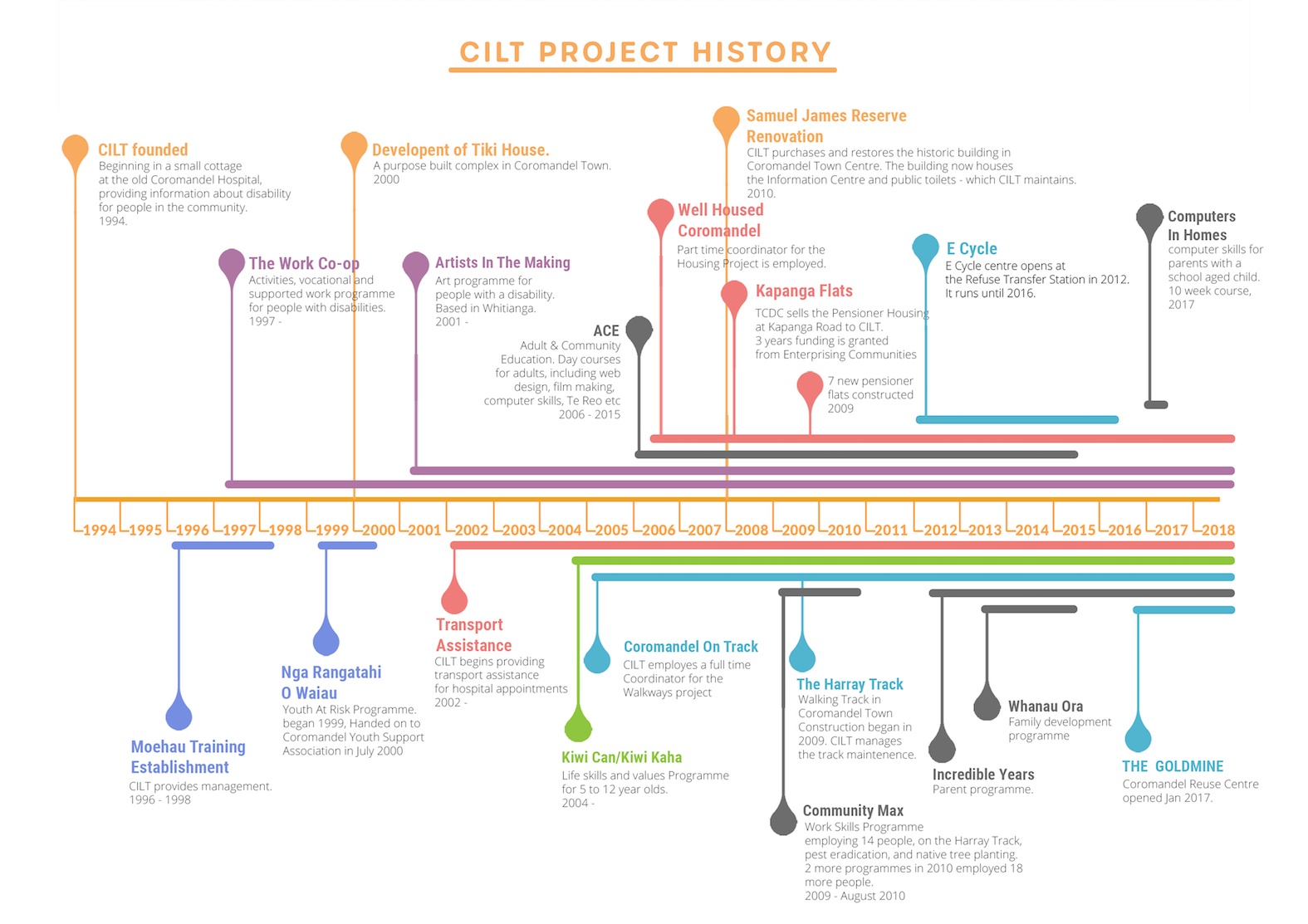 CILT Project infographic